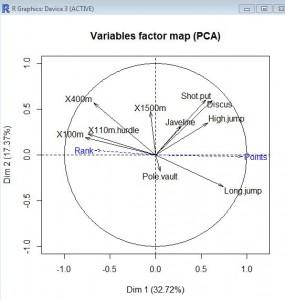 ACP-graphique-variables