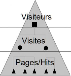 Niveaux-visiteur-visite-hit